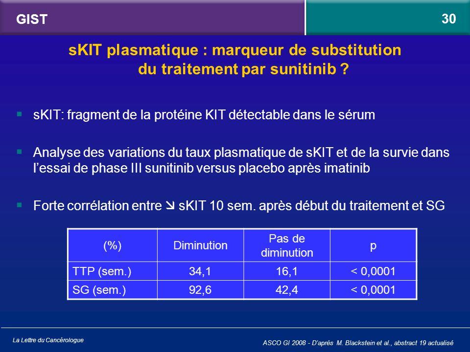 GIST 30. sKIT plasmatique : marqueur de substitution du traitement par sunitinib sKIT: fragment de la protéine KIT détectable dans le sérum.