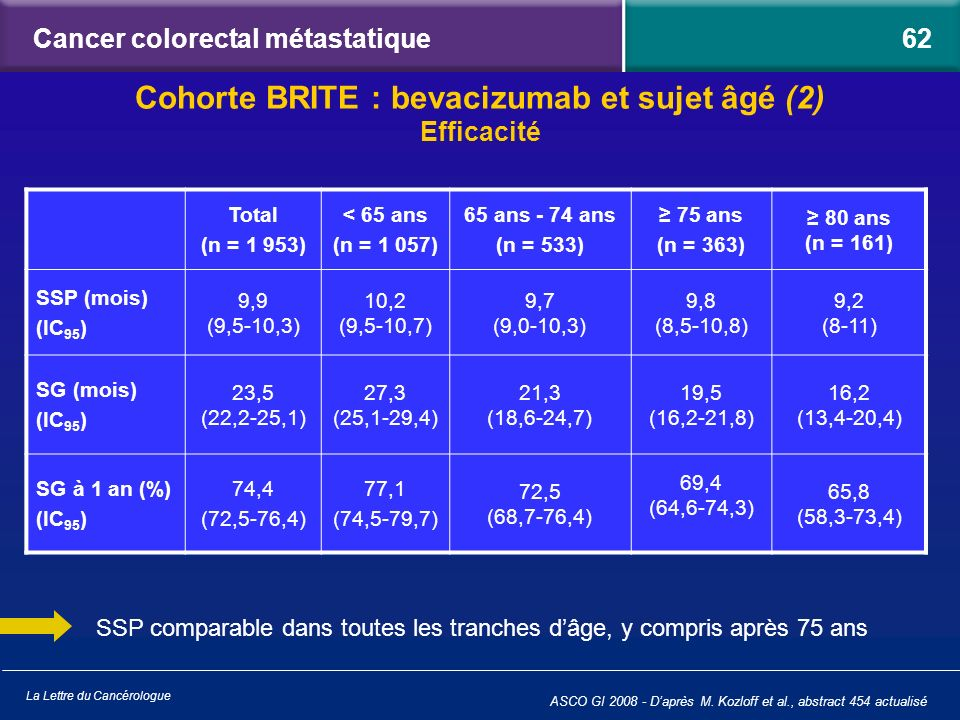Cancer colorectal métastatique