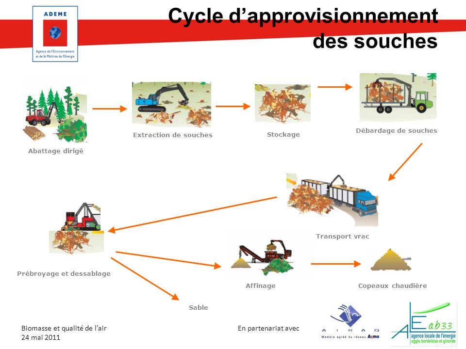 Cycle d'approvisionnement des souches
