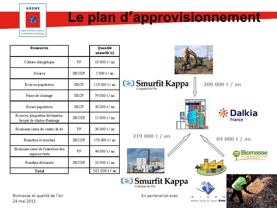 Le plan d'approvisionnement