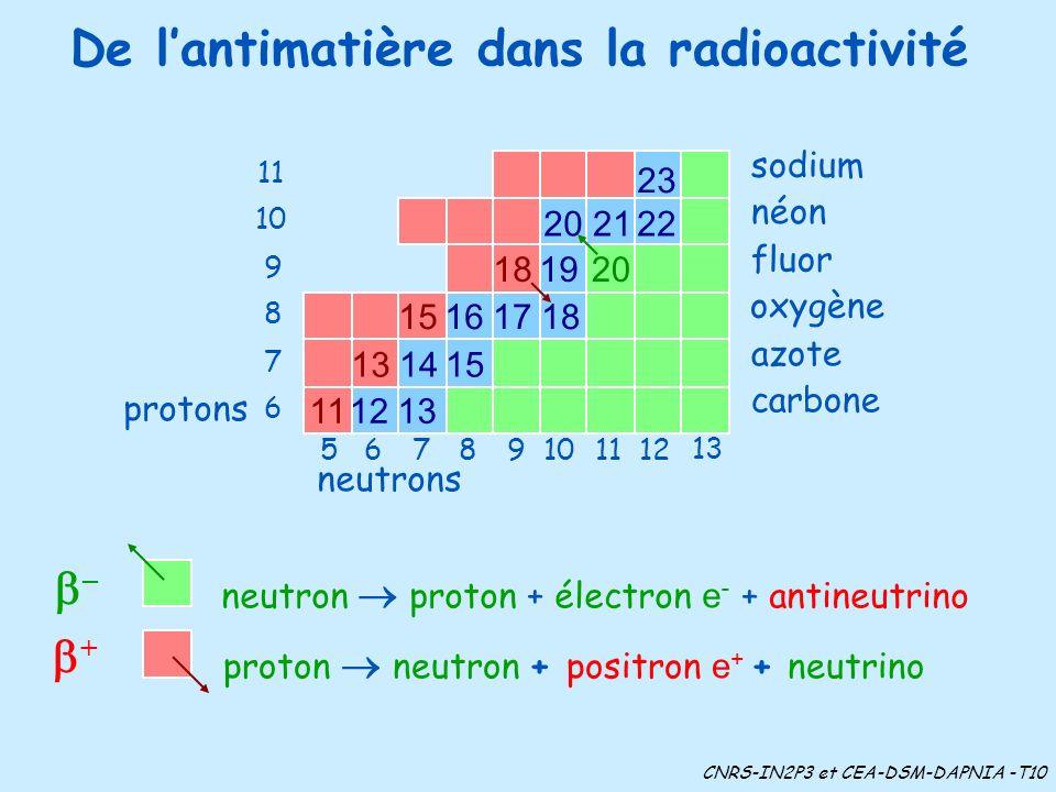 De l'antimatière dans la radioactivité