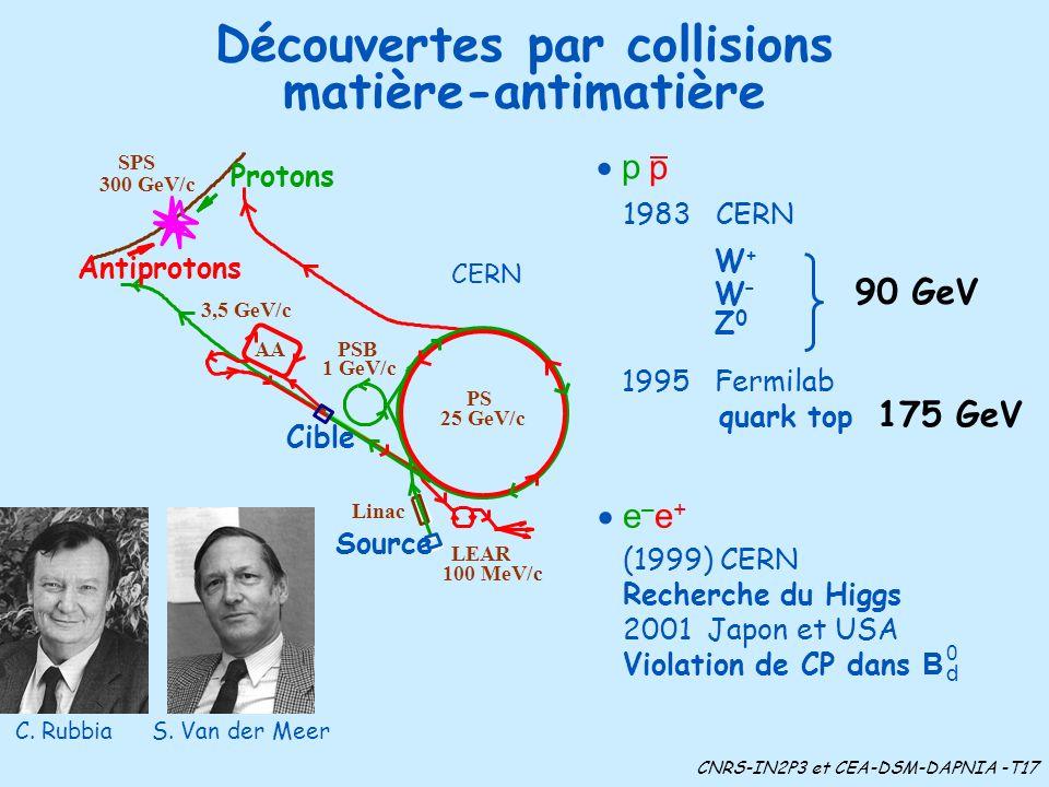 Découvertes par collisions matière-antimatière