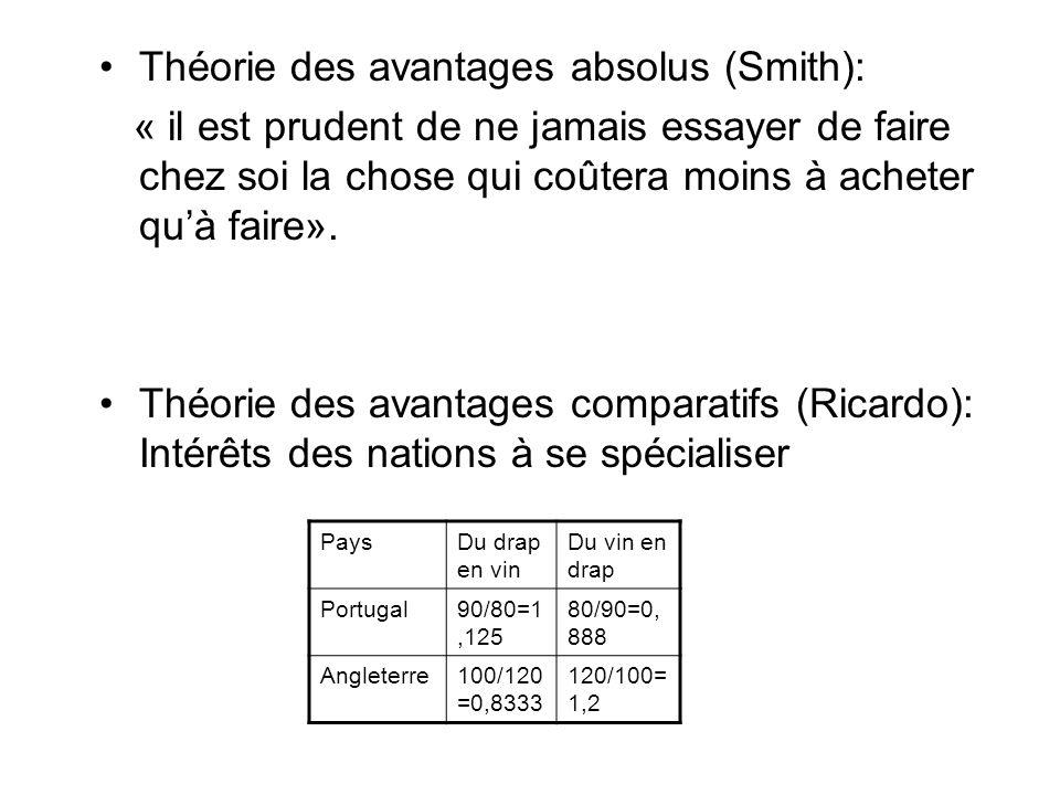 Théorie des avantages absolus (Smith):