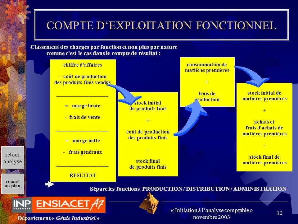 COMPTE D'EXPLOITATION FONCTIONNEL