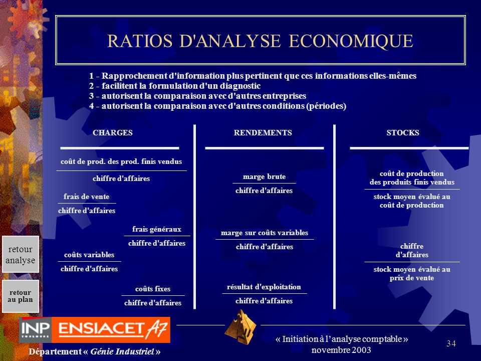 RATIOS D ANALYSE ECONOMIQUE