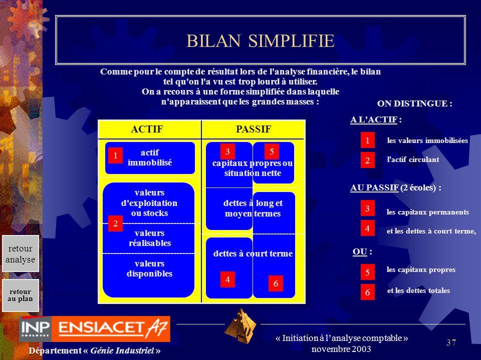 BILAN SIMPLIFIE ACTIF PASSIF