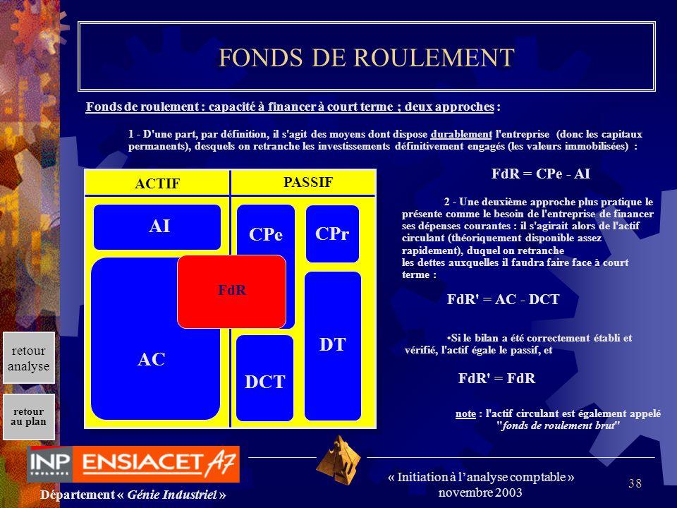 FONDS DE ROULEMENT AI CPe CPr DT AC DCT FdR = CPe - AI ACTIF PASSIF