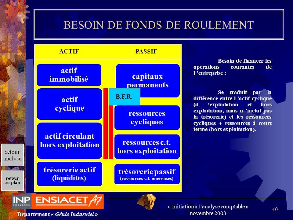 BESOIN DE FONDS DE ROULEMENT