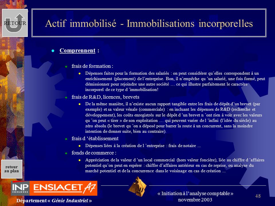 Actif immobilisé - Immobilisations incorporelles
