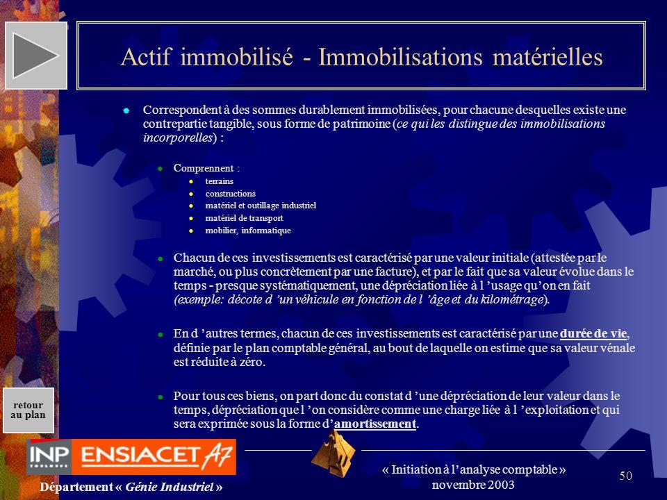 Actif immobilisé - Immobilisations matérielles