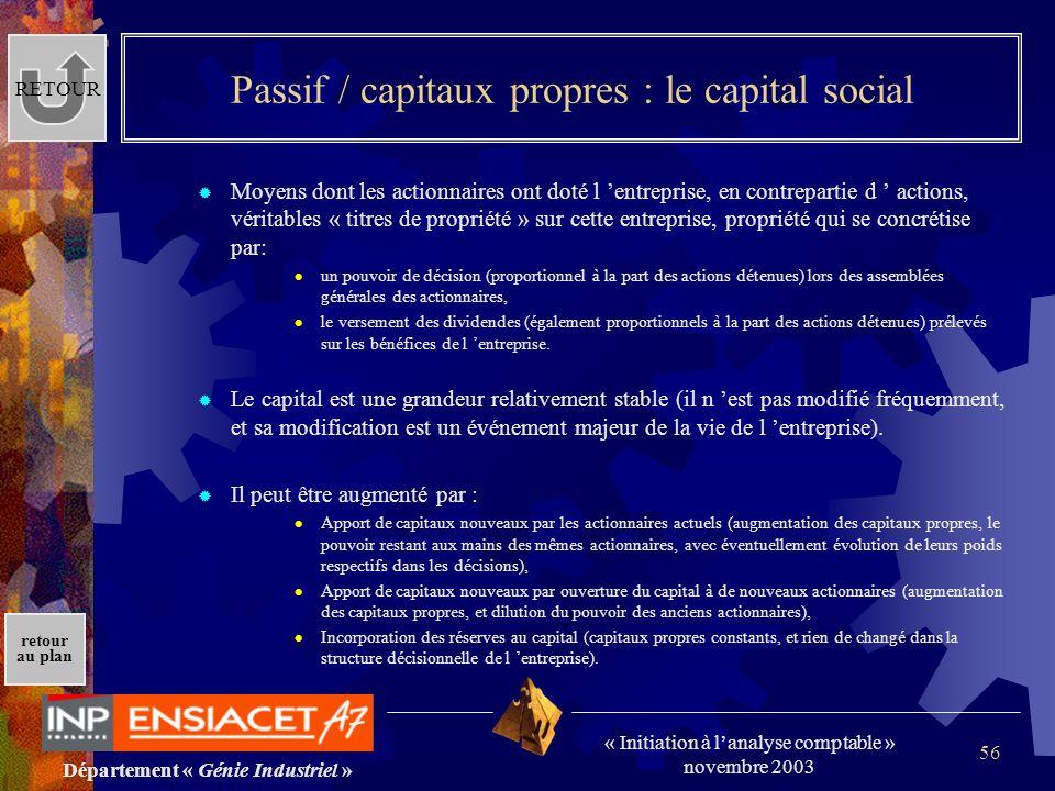 Passif / capitaux propres : le capital social