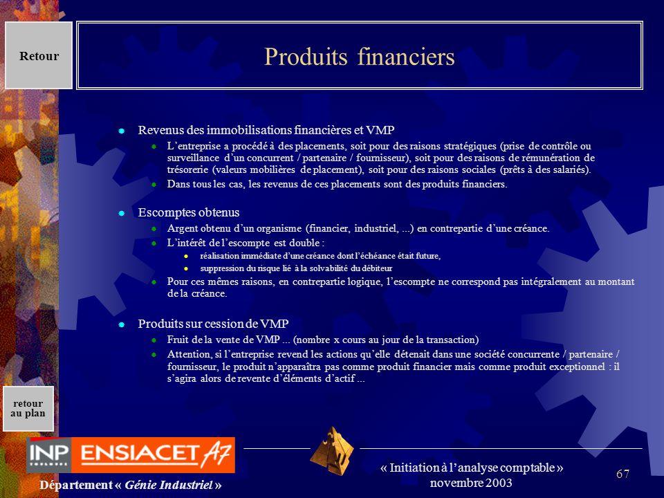 Produits financiers Retour