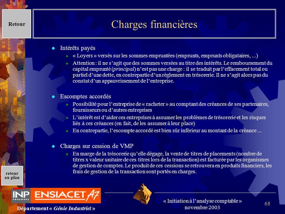 Charges financières Intérêts payés Escomptes accordés