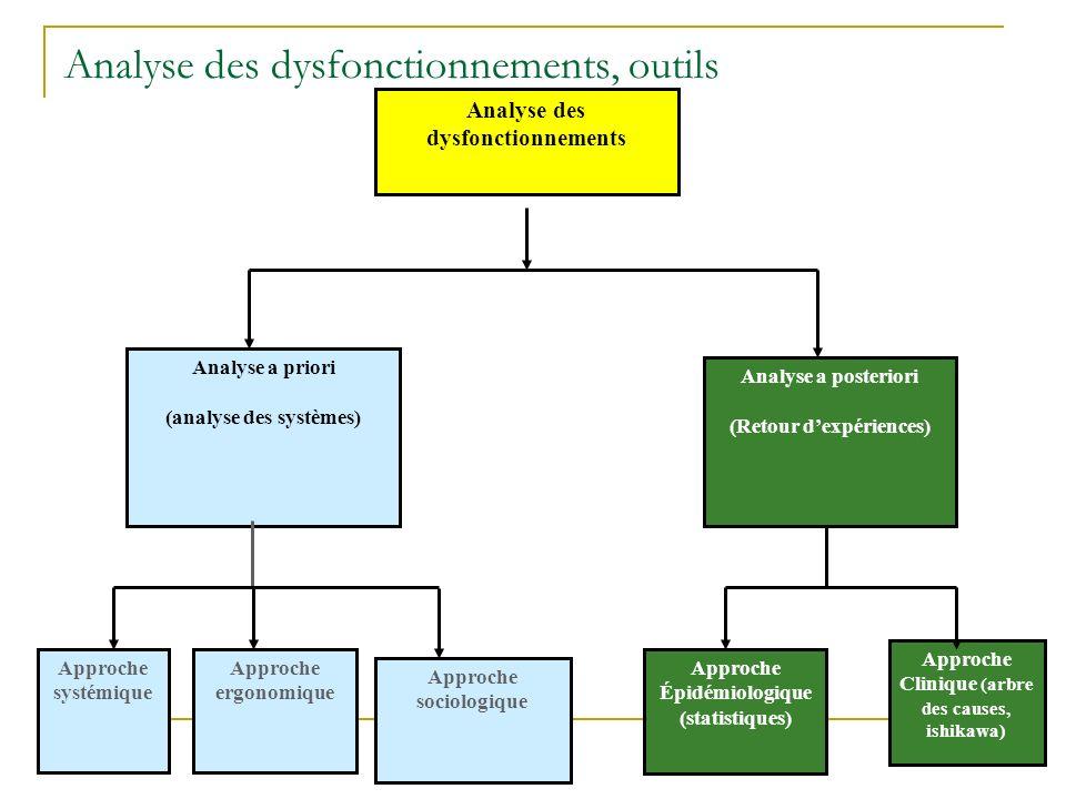 Analyse des dysfonctionnements, outils