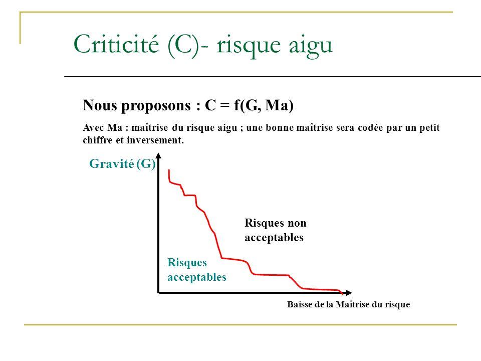 Criticité (C)- risque aigu