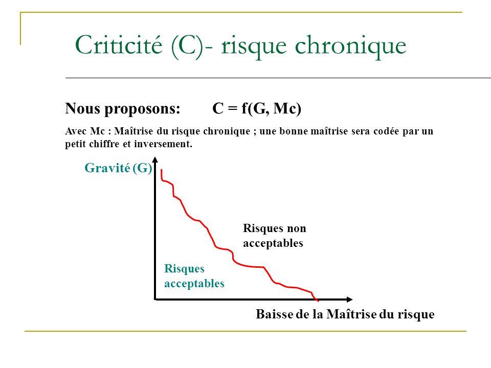 Criticité (C)- risque chronique