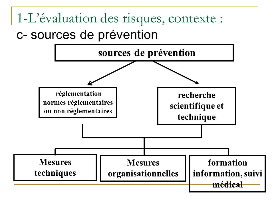1-L'évaluation des risques, contexte : c- sources de prévention