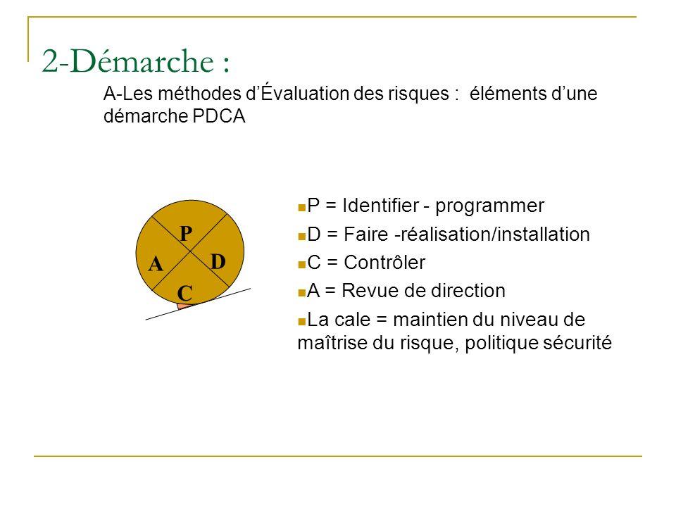 2-Démarche : A-Les méthodes d'Évaluation des risques : éléments d'une démarche PDCA