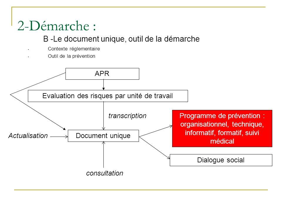 2-Démarche : B -Le document unique, outil de la démarche