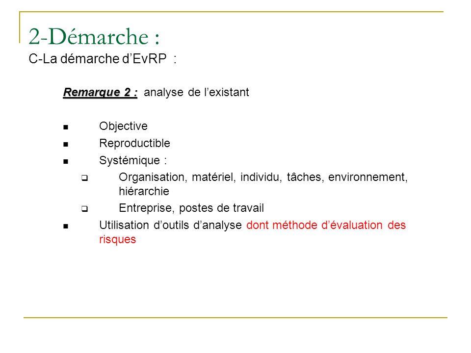 2-Démarche : C-La démarche d'EvRP :