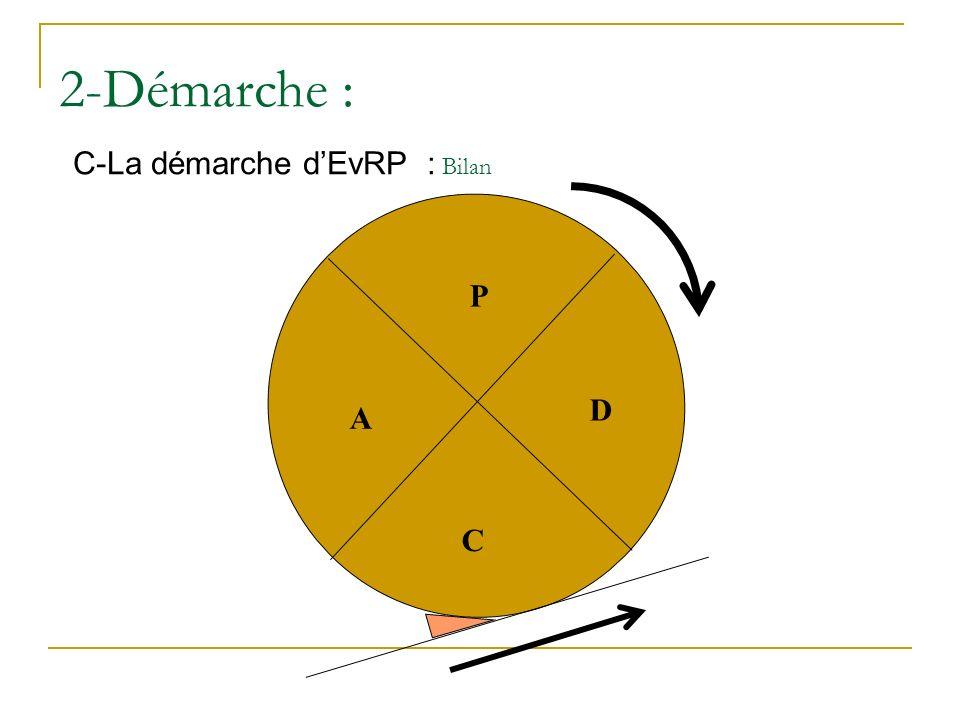 2-Démarche : C-La démarche d'EvRP : Bilan