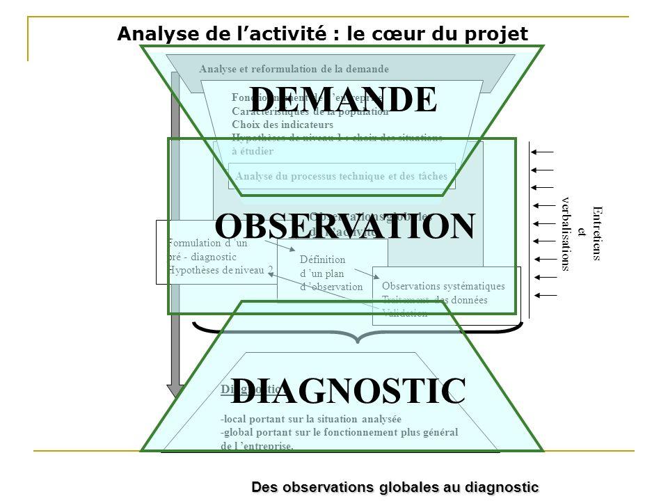 Analyse de l'activité : le cœur du projet