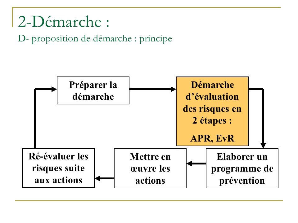 2-Démarche : D- proposition de démarche : principe