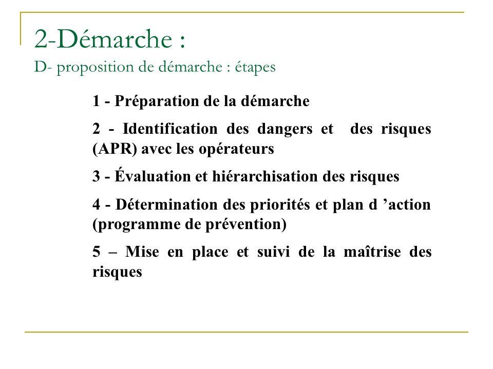 2-Démarche : D- proposition de démarche : étapes