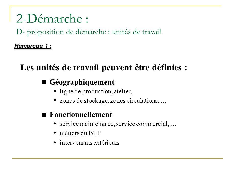 2-Démarche : D- proposition de démarche : unités de travail