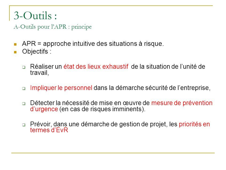 3-Outils : A-Outils pour l'APR : principe