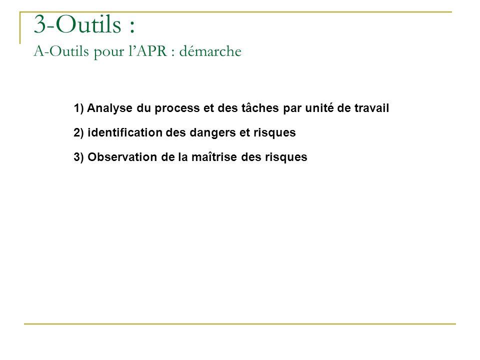 3-Outils : A-Outils pour l'APR : démarche