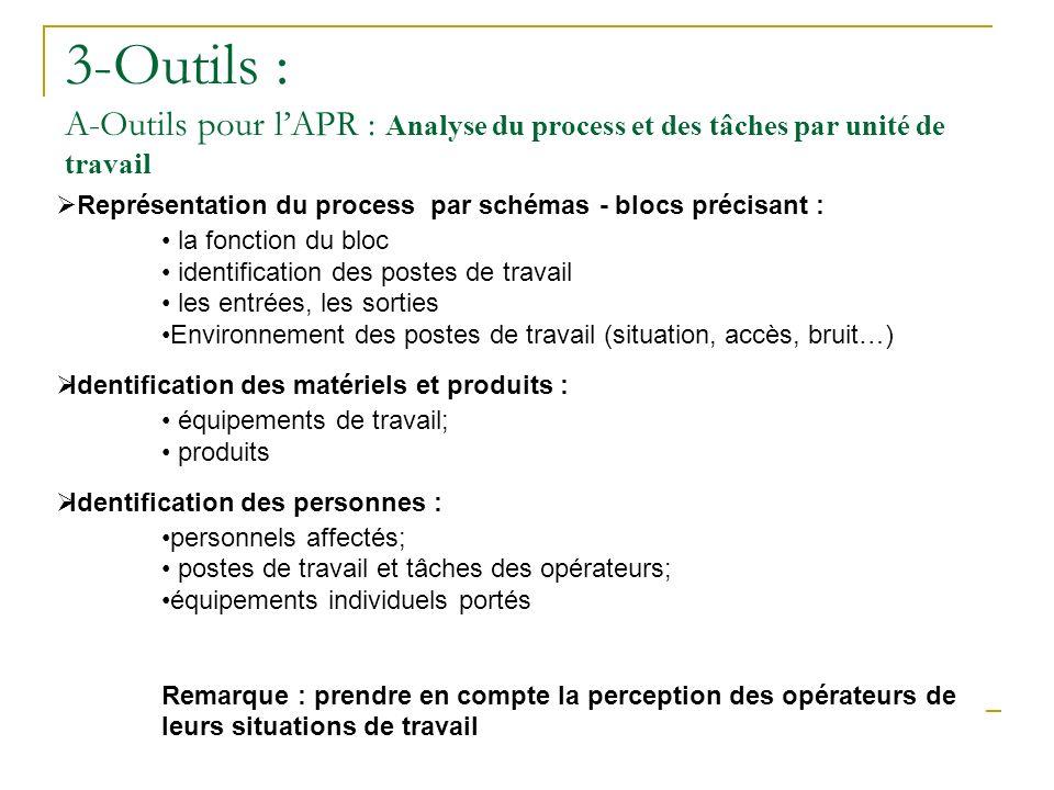 3-Outils : A-Outils pour l'APR : Analyse du process et des tâches par unité de travail