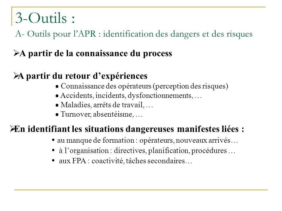 3-Outils : A- Outils pour l'APR : identification des dangers et des risques