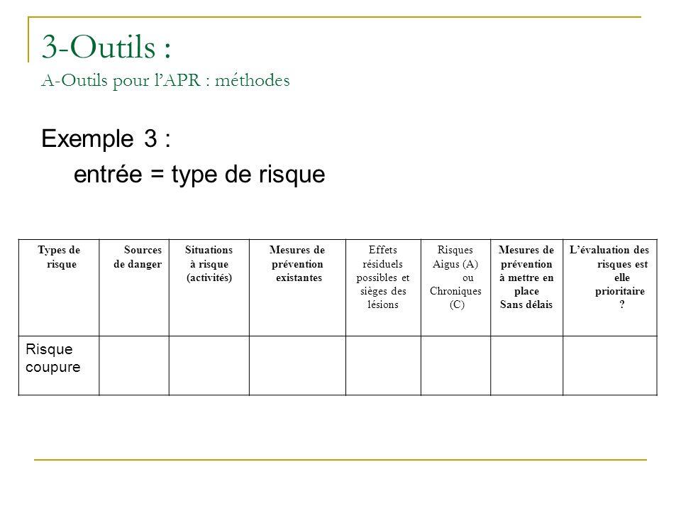 3-Outils : A-Outils pour l'APR : méthodes