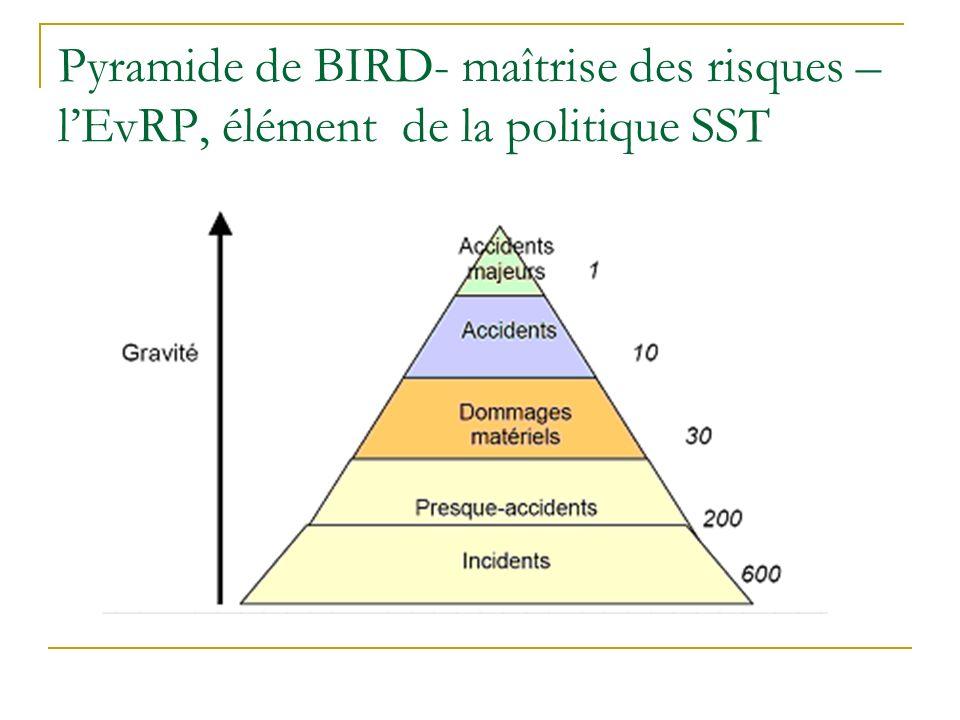 Pyramide de BIRD- maîtrise des risques – l'EvRP, élément de la politique SST