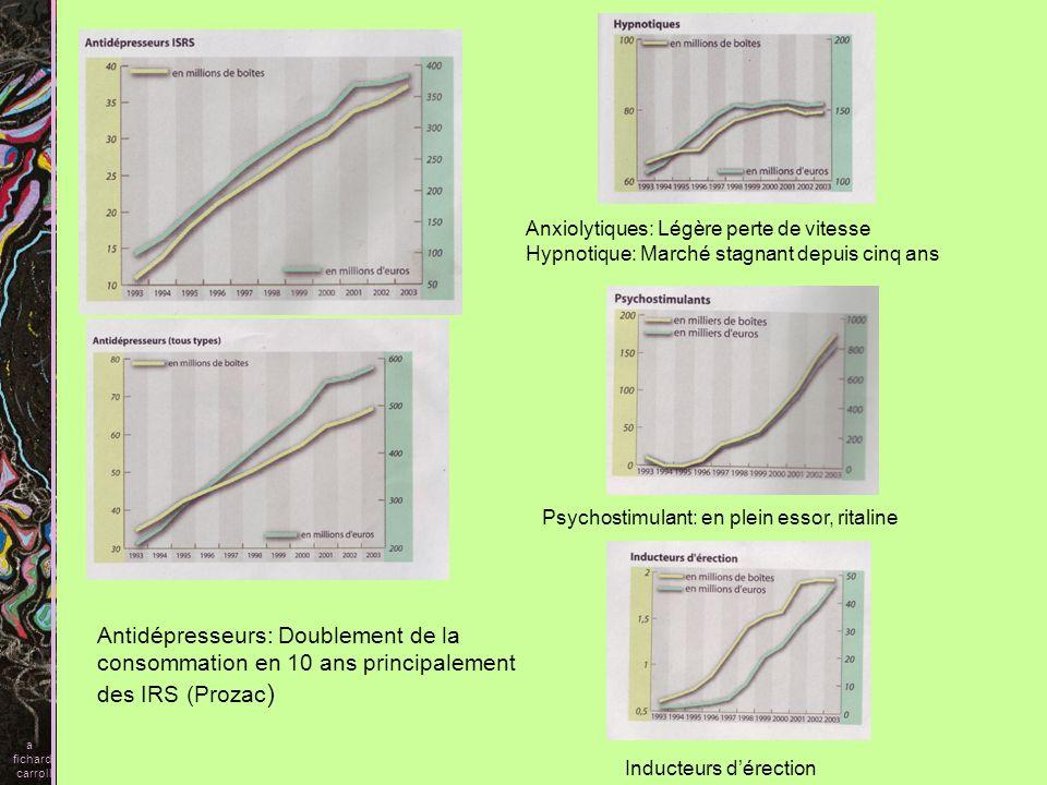 Antidépresseurs: Doublement de la