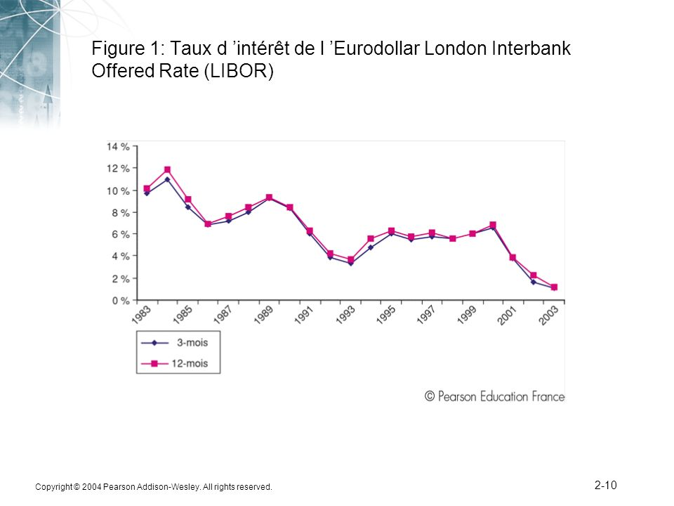 Figure 1: Taux d 'intérêt de l 'Eurodollar London Interbank Offered Rate (LIBOR)