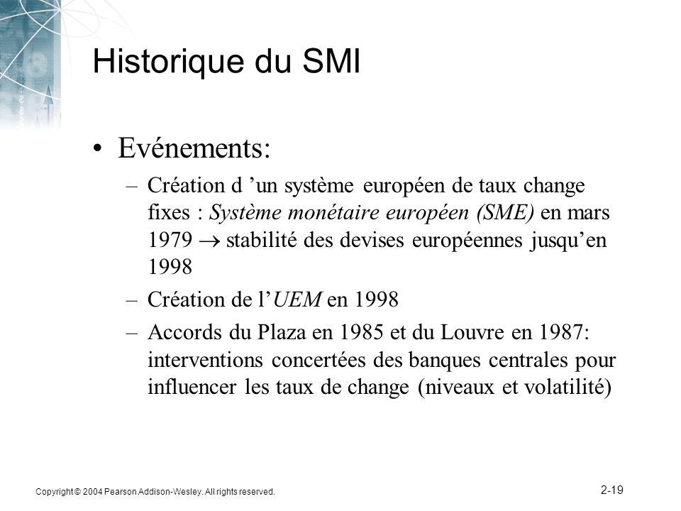 Historique du SMI Evénements: