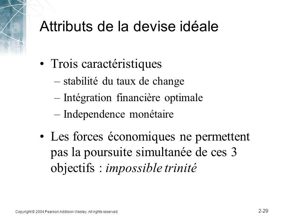 Attributs de la devise idéale
