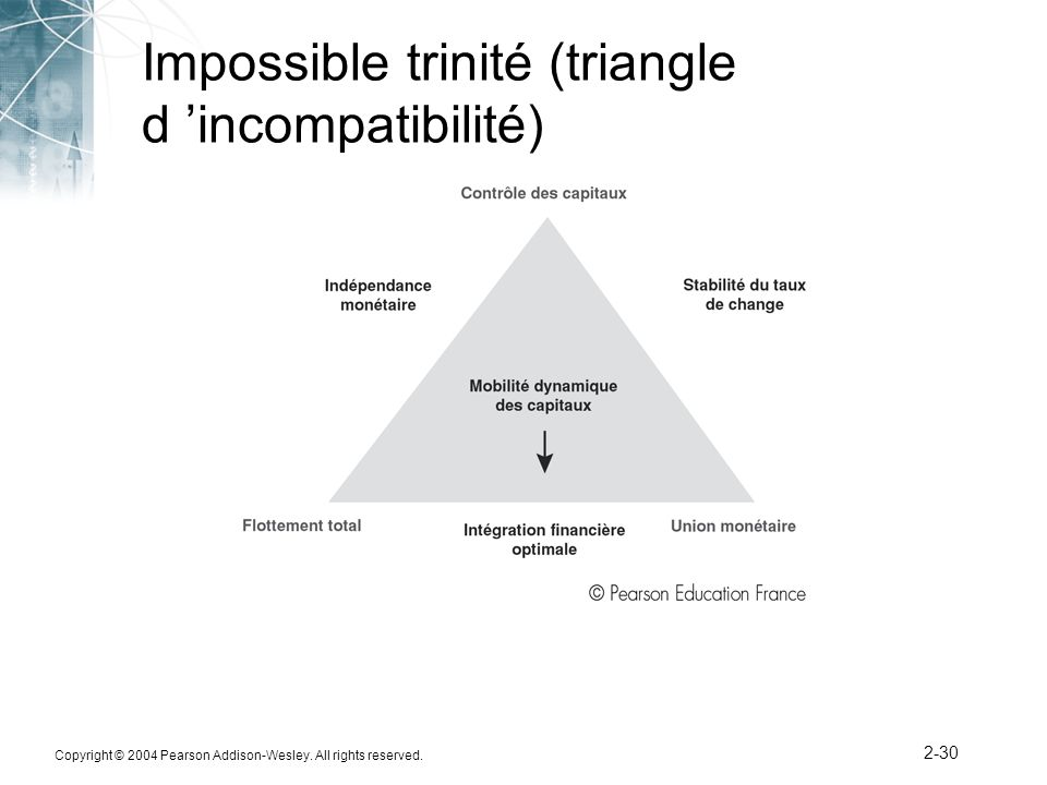 Impossible trinité (triangle d 'incompatibilité)