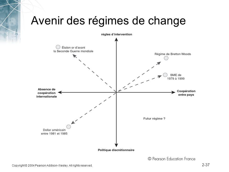 Avenir des régimes de change