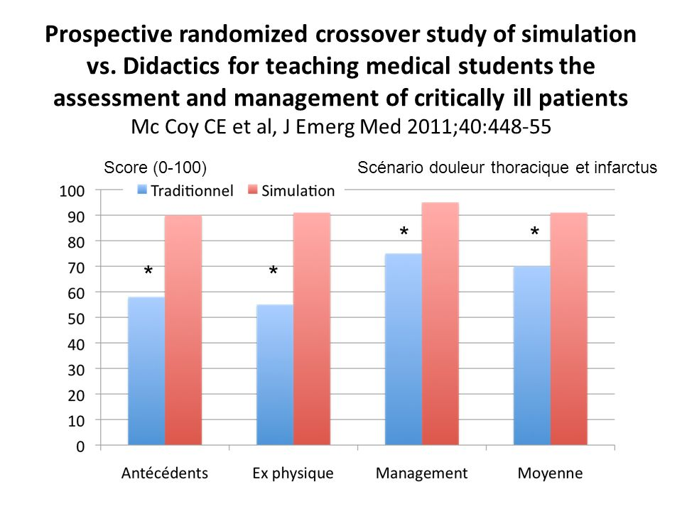Prospective randomized crossover study of simulation vs