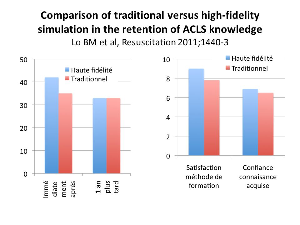 Comparison of traditional versus high-fidelity simulation in the retention of ACLS knowledge Lo BM et al, Resuscitation 2011;1440-3