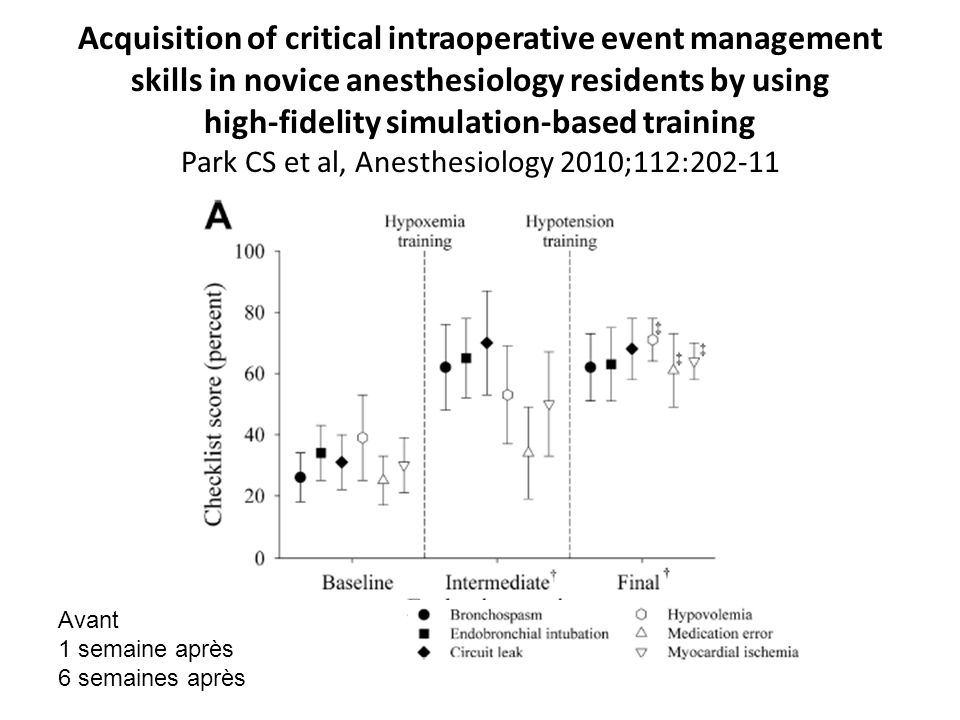 Acquisition of critical intraoperative event management skills in novice anesthesiology residents by using high-fidelity simulation-based training Park CS et al, Anesthesiology 2010;112:202-11