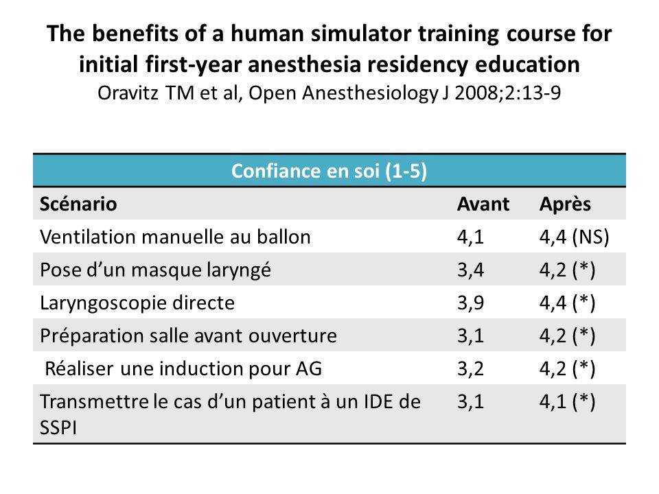 The benefits of a human simulator training course for initial first-year anesthesia residency education Oravitz TM et al, Open Anesthesiology J 2008;2:13-9