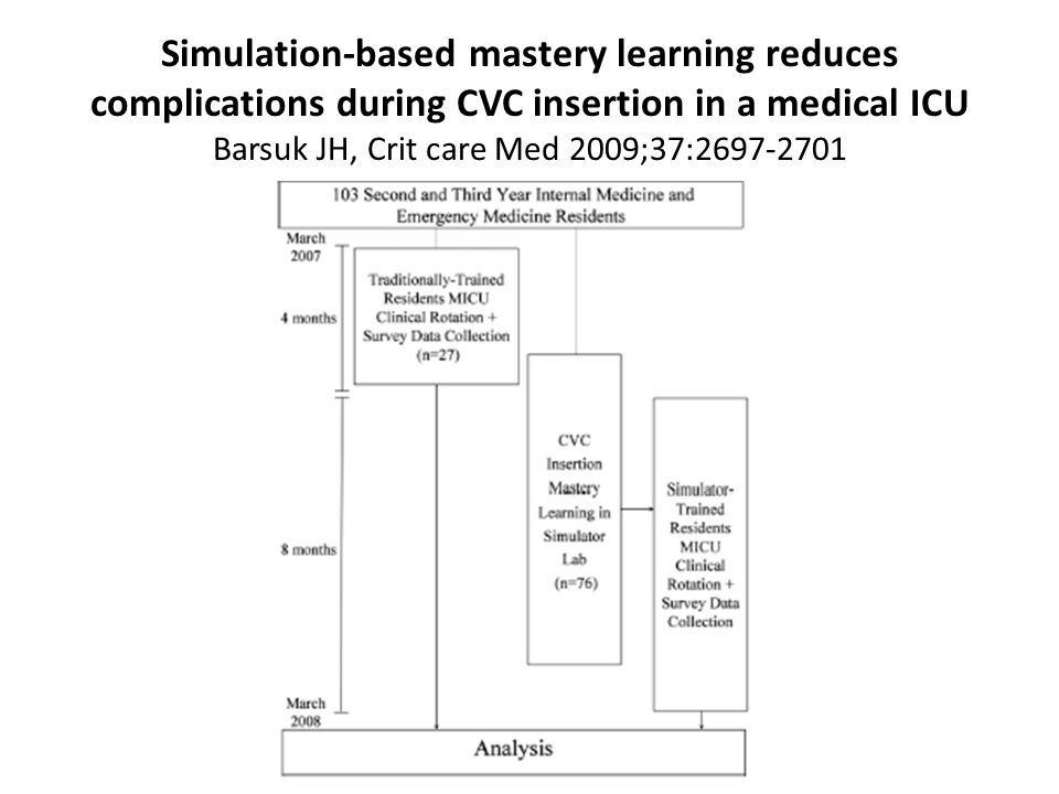 Simulation-based mastery learning reduces complications during CVC insertion in a medical ICU Barsuk JH, Crit care Med 2009;37:2697-2701
