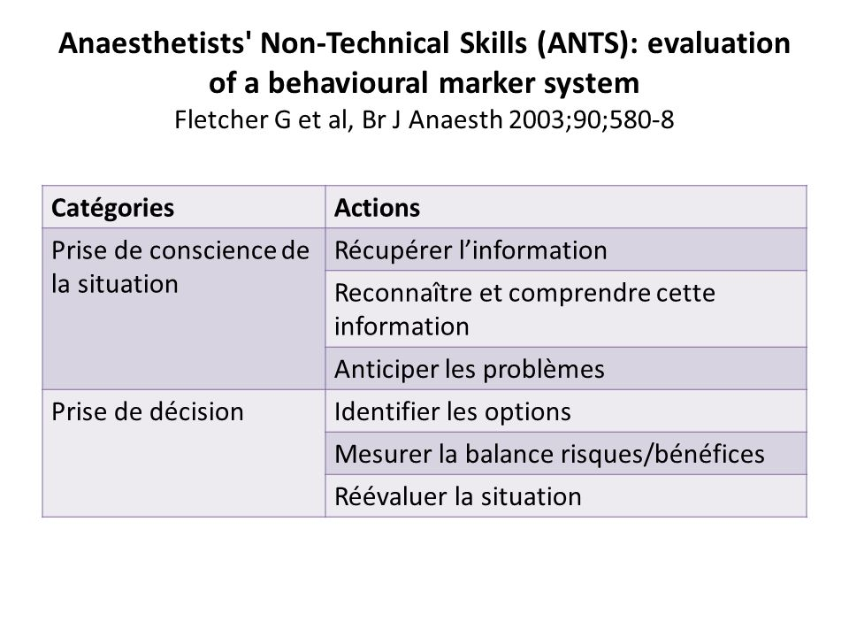 Anaesthetists Non-Technical Skills (ANTS): evaluation of a behavioural marker system Fletcher G et al, Br J Anaesth 2003;90;580-8