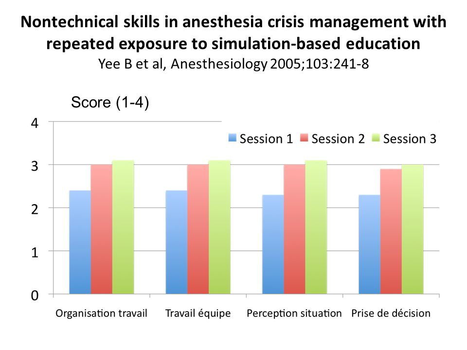 Nontechnical skills in anesthesia crisis management with repeated exposure to simulation-based education Yee B et al, Anesthesiology 2005;103:241-8