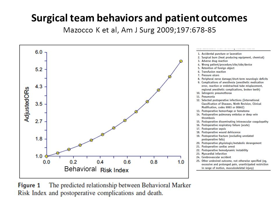 Surgical team behaviors and patient outcomes Mazocco K et al, Am J Surg 2009;197:678-85