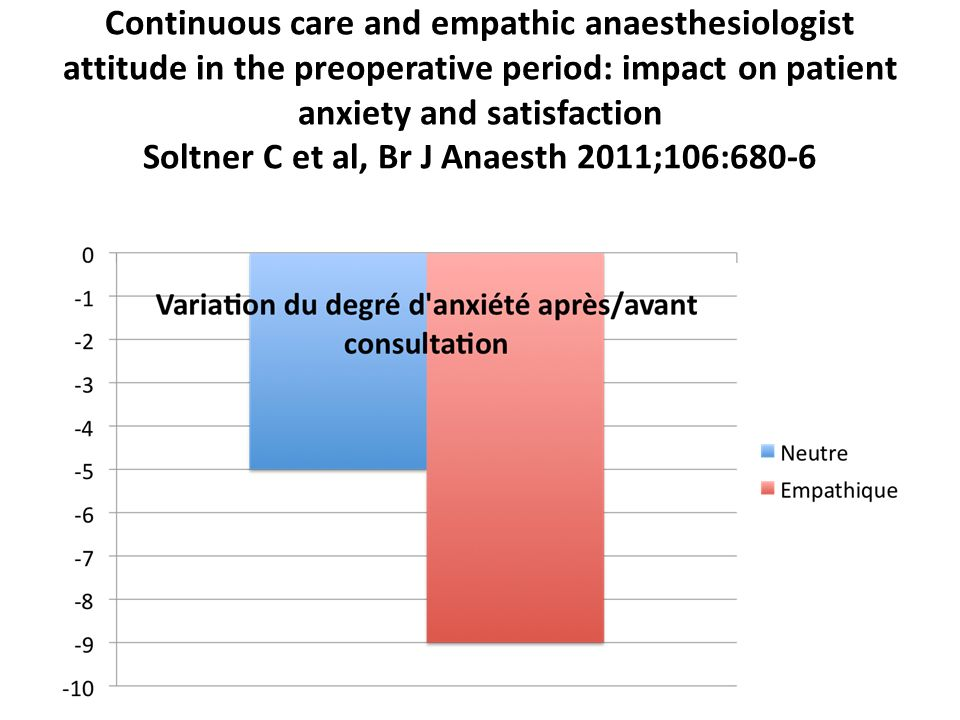 Continuous care and empathic anaesthesiologist attitude in the preoperative period: impact on patient anxiety and satisfaction Soltner C et al, Br J Anaesth 2011;106:680-6